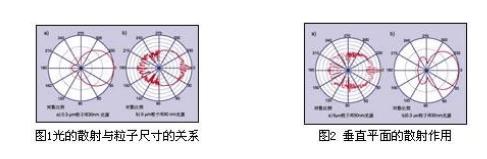 关于粒子计数器的发生原理构造解说