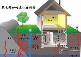 室内氡气主要来源特性及室内环境危害.jpg