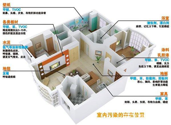 室内污染生活环境源头主要有哪些?