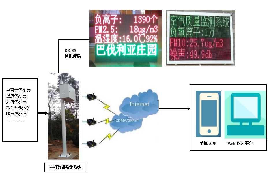 驻马店白云山风景区负氧离子监测系统设备案例