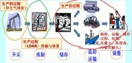 【环境监测】石化行业VOCs治理的范围.jpg