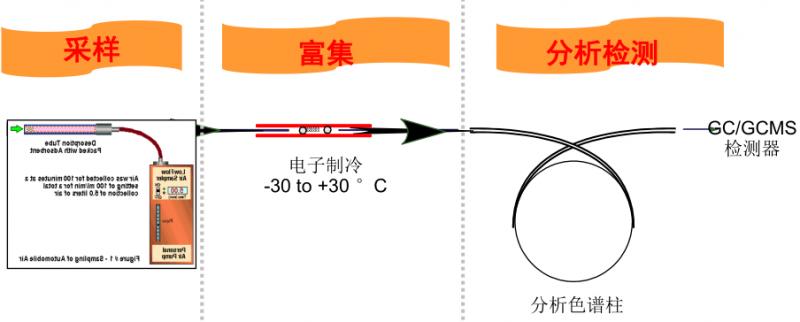 【环境监测】环境中空气检测标准解析,环境空气VOC检测分类及应用