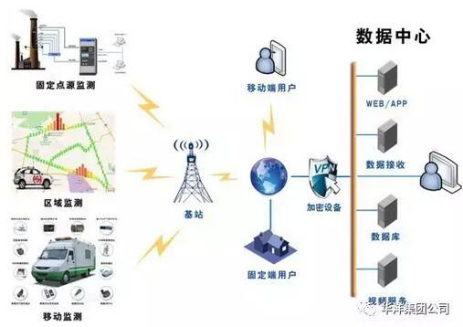 """工业VOCs在线监测系统""""原来是这样的-[环境监测]"""