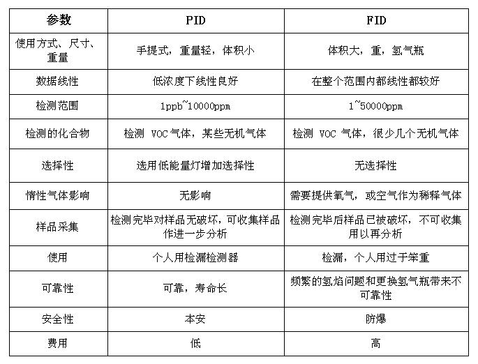 环境监测之VOC在线监测扫盲之PID 和 FID的区别