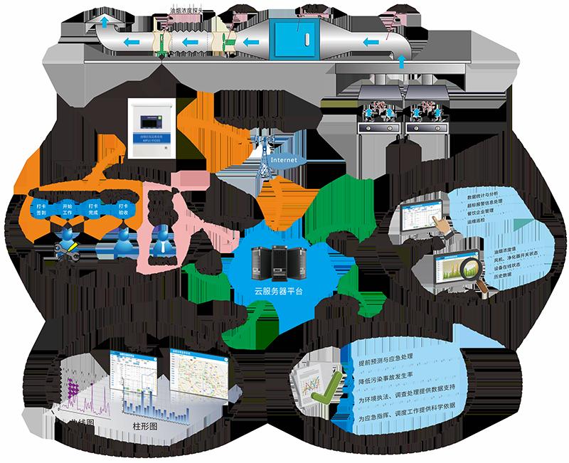 环境监测平台-油烟监控云平台能实现哪些功能?