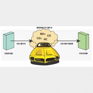 机动车尾气排放遥感监测系统