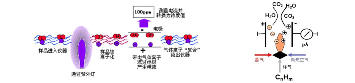 厂界无组织挥发性有机物VOCs在线监测方法介绍