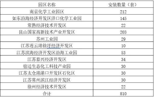 江苏地区安装多少套VOCs在线监测设备装置?