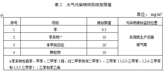 【江苏】《汽车维修行业大气污染物VOCs排放标准》二次征求意见稿