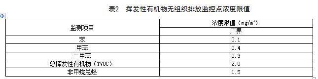 【江西】《挥发性有机物VOCs排放标准 第1部分:印刷业》