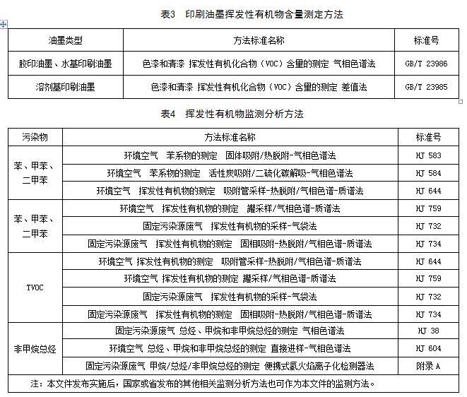 江西:《VOCS挥发性有机物排放标准 第1部分:印刷业》