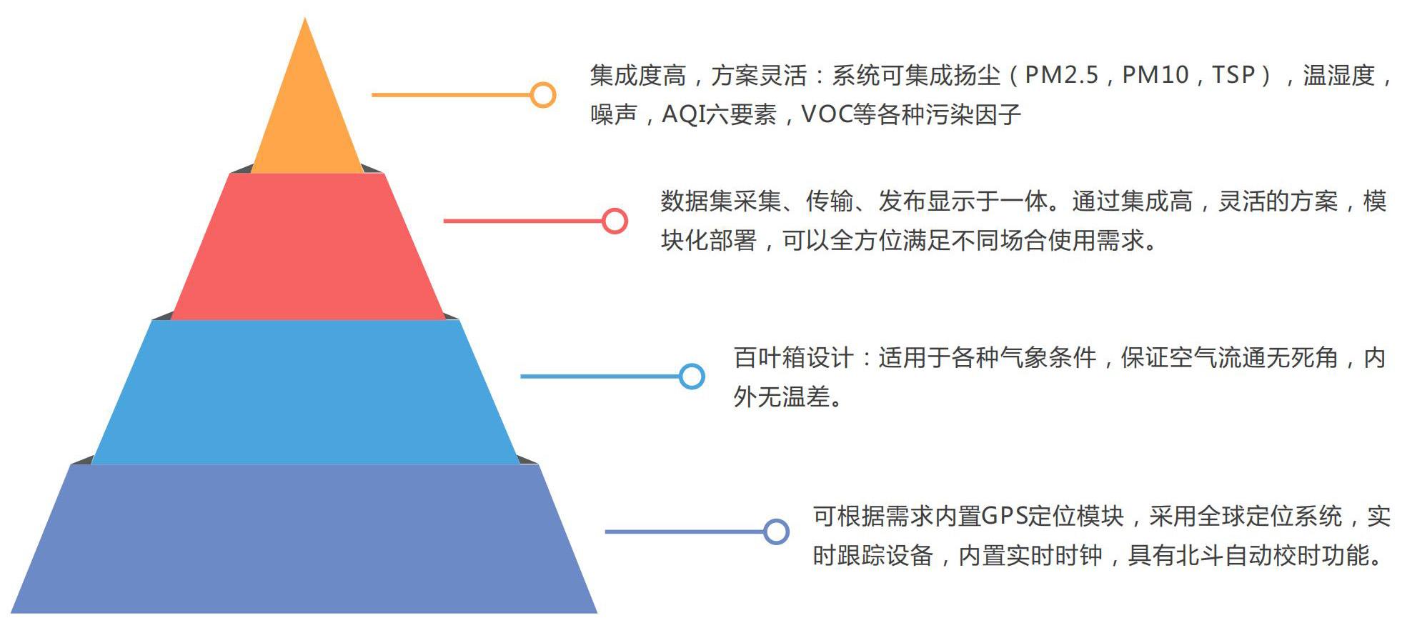 远程喊话环境在线监控系统在环境监测执法中的应用
